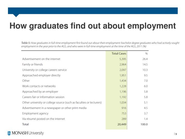 How graduates find out about employment