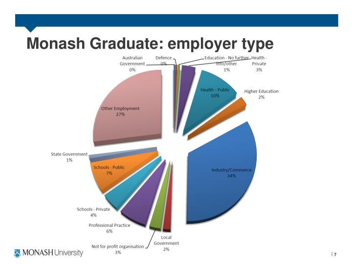 Monash Graduate: employer type