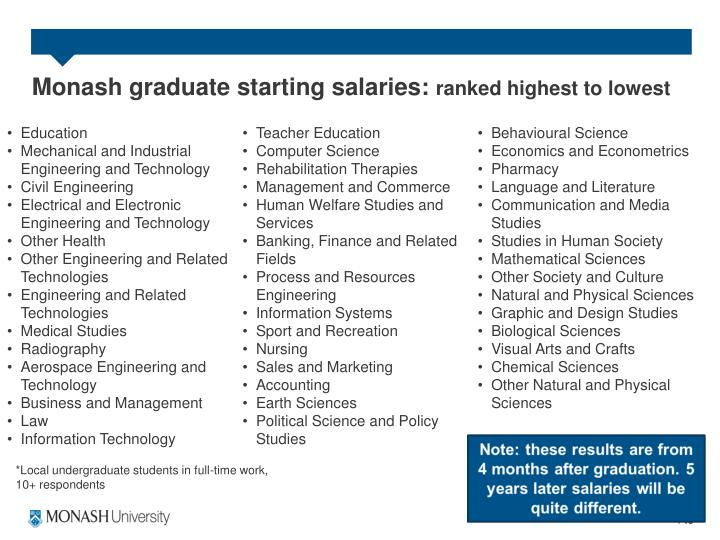 Monash graduate starting salaries: