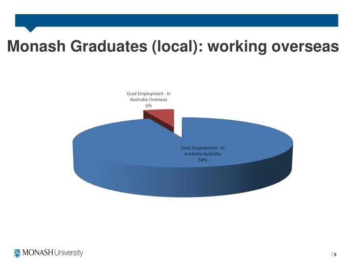 Monash Graduates (local): working overseas