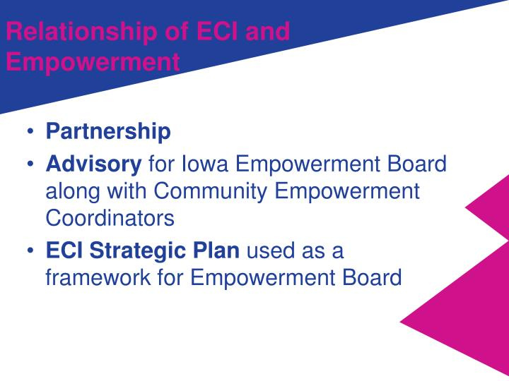 Relationship of ECI and Empowerment
