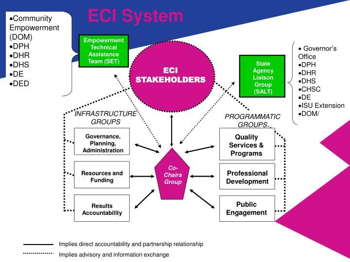 ECI System