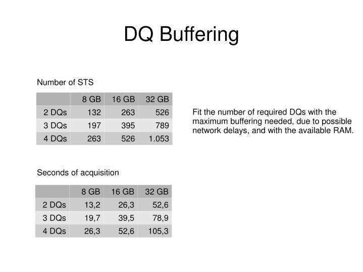 DQ Buffering