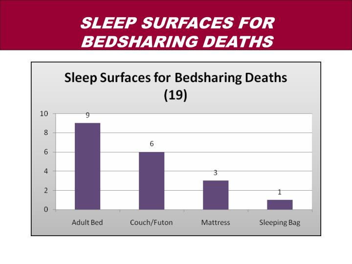 SLEEP SURFACES FOR BEDSHARING DEATHS