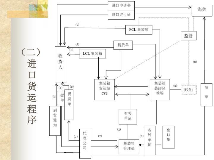 (二)进口货运程序