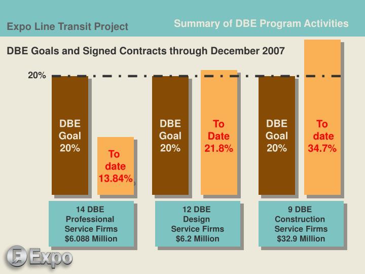 Summary of DBE Program Activities