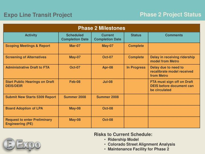Phase 2 Project Status