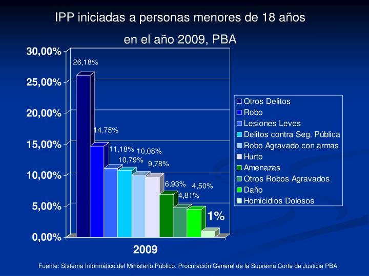 IPP iniciadas a personas menores de 18 años