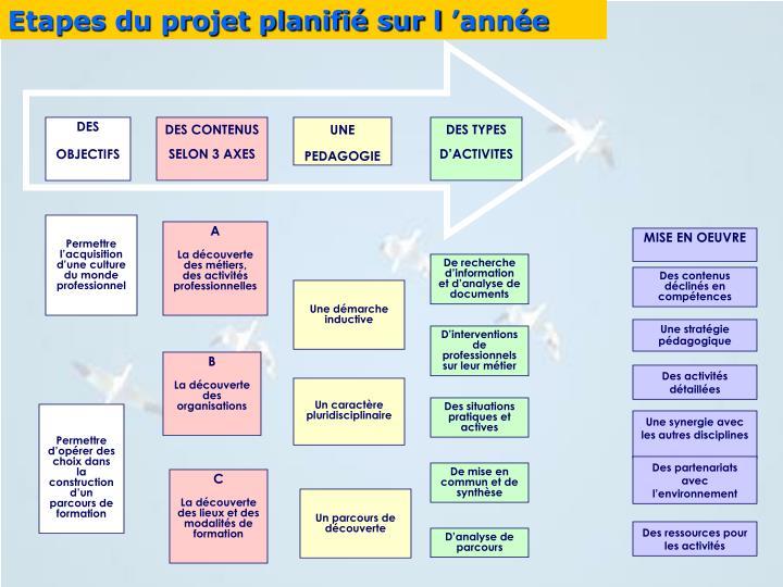 Etapes du projet planifié sur l'année
