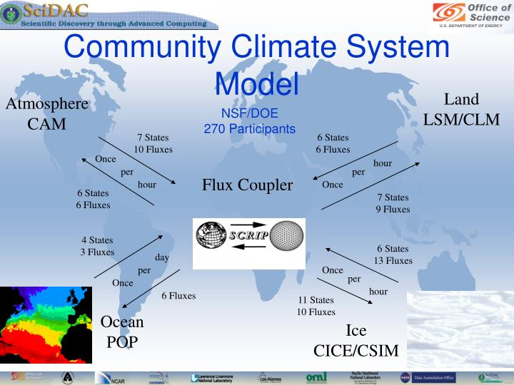 Community Climate System Model