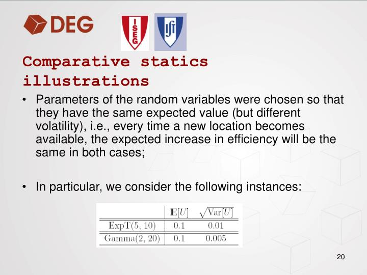 Comparative statics illustrations