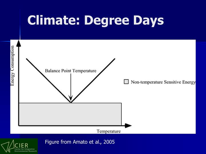 Climate: Degree Days