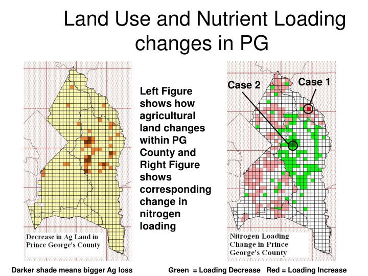Land Use and Nutrient Loading changes in PG