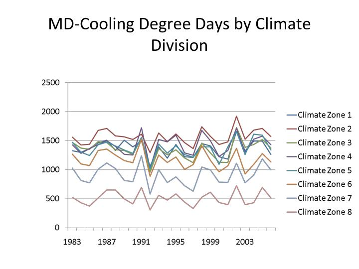MD-Cooling Degree Days by Climate Division