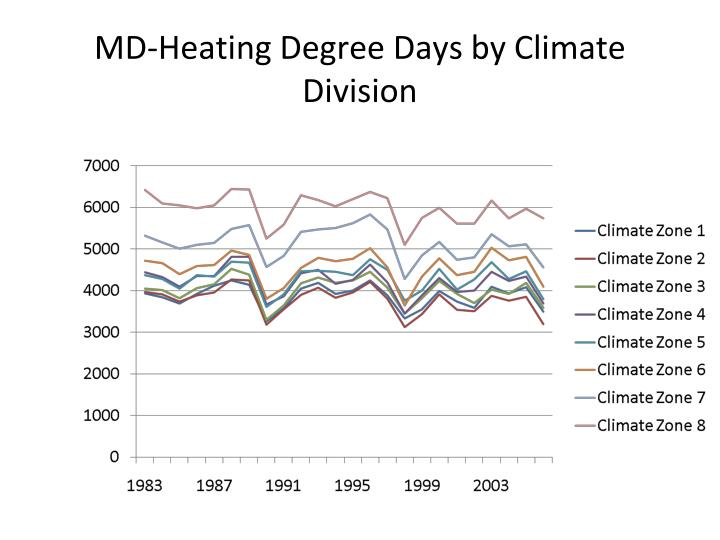 MD-Heating Degree Days by Climate Division