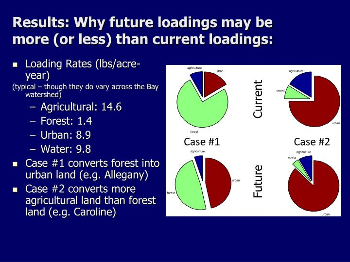 Results: Why future loadings may be more (or less) than current loadings: