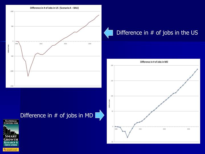 Difference in # of jobs in the US