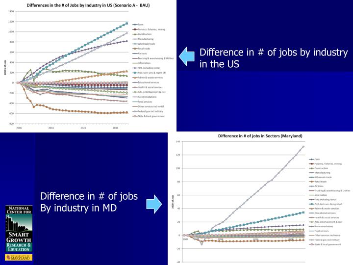 Difference in # of jobs by industry