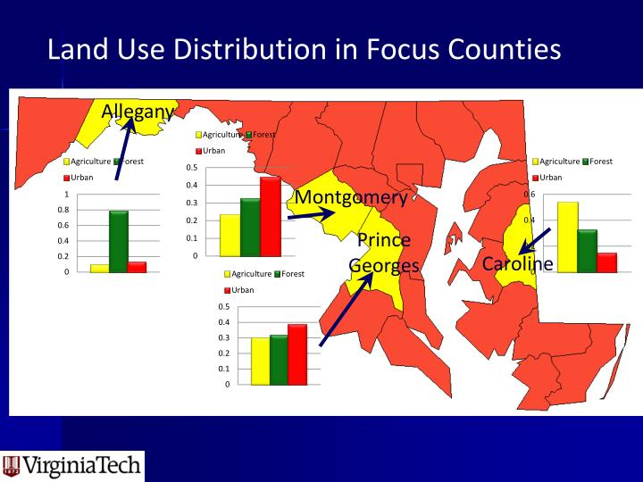 Land Use Distribution in Focus Counties