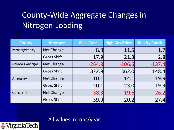 County-Wide Aggregate Changes in  Nitrogen Loading