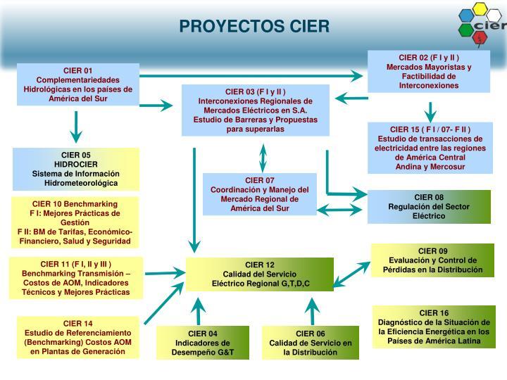 PROYECTOS CIER