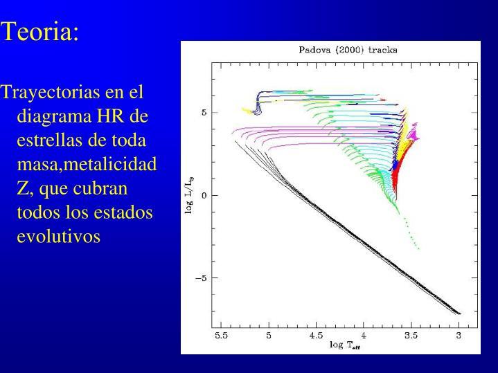 Trayectorias en el diagrama HR de estrellas de toda masa,metalicidad Z, que cubran todos los estados evolutivos