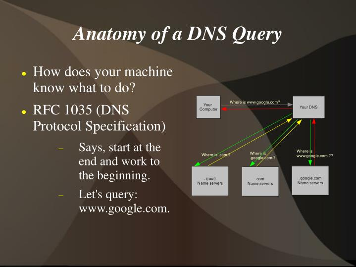Anatomy of a DNS Query