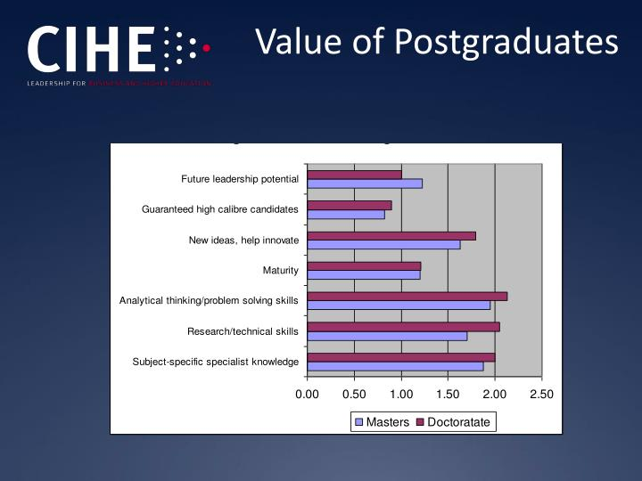Value of Postgraduates