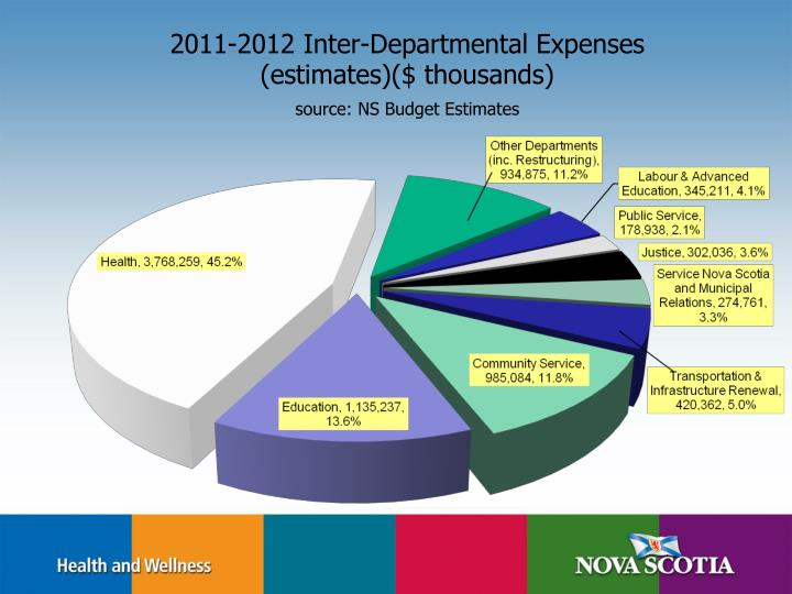 2011-2012 Inter-Departmental Expenses