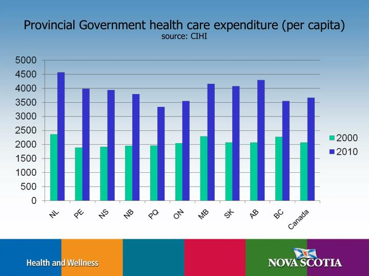 Provincial government health care expenditure per capita source cihi