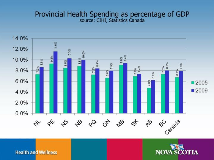 Provincial Health Spending as percentage of GDP