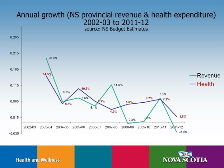 Annual growth (NS provincial revenue & health expenditure)