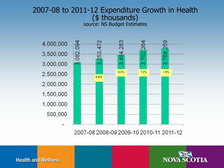 2007-08 to 2011-12 Expenditure Growth in Health