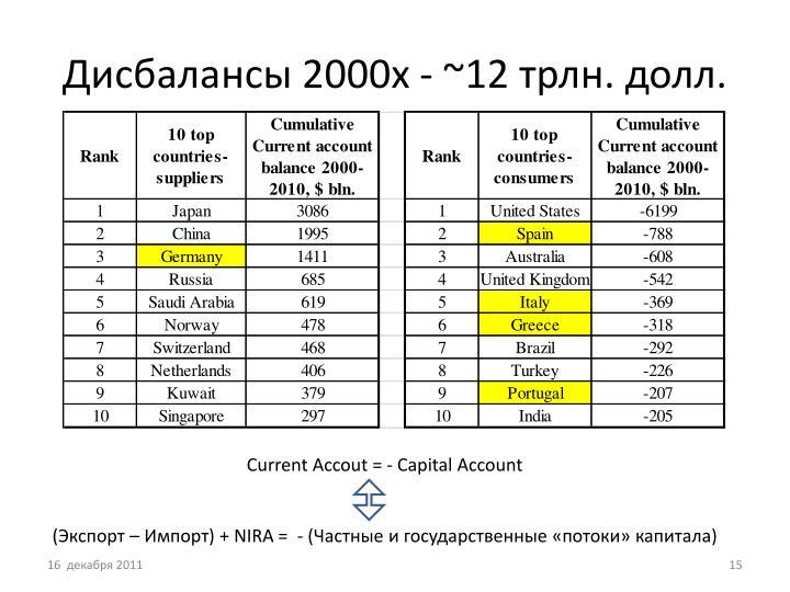 Дисбалансы 2000х