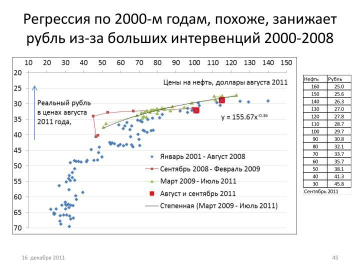 Регрессия по 2000-м годам, похоже, занижает рубль из-за больших интервенций 2000-2008