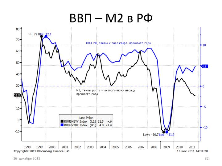 ВВП – М2 в РФ
