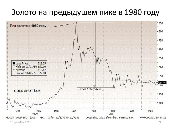 Золото на предыдущем пике в 1980 году