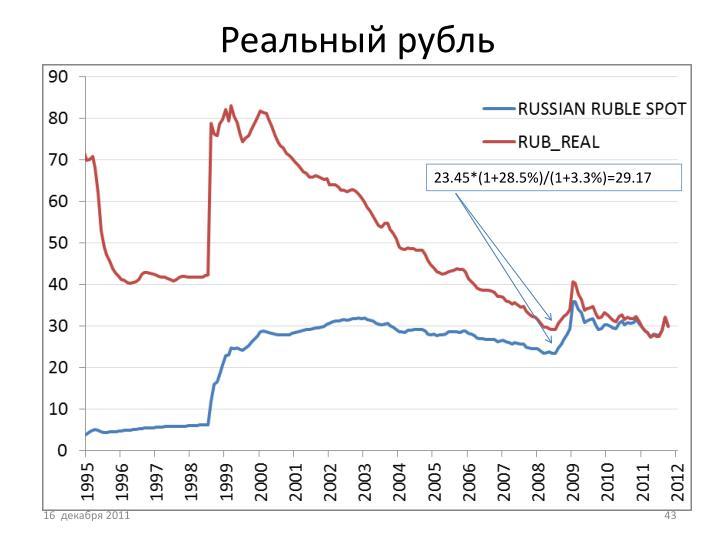 Реальный рубль