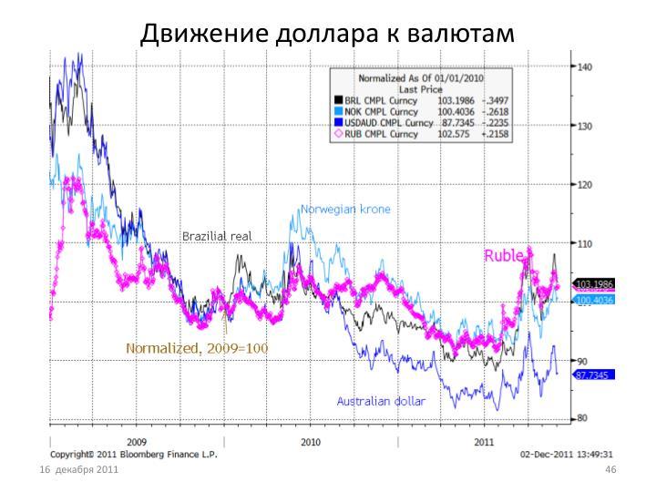 Движение доллара к валютам