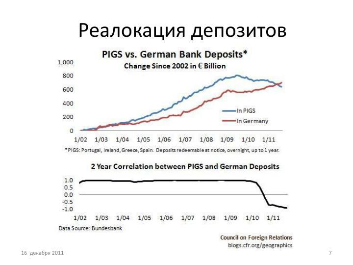 Реалокация депозитов