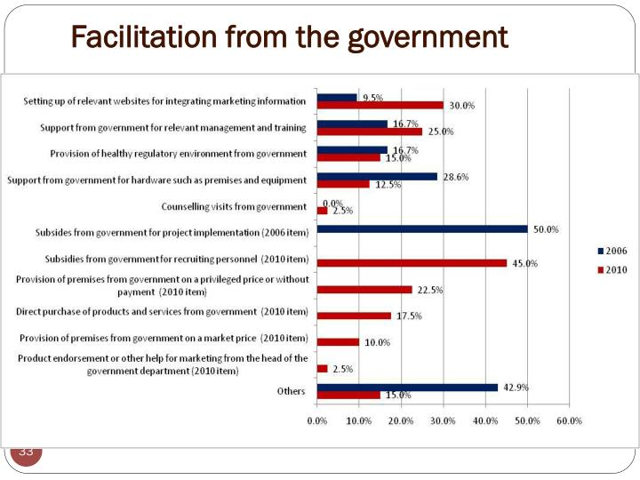 Facilitation from the government