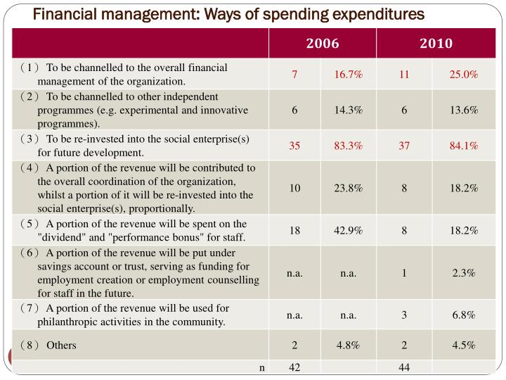 Financial management: Ways of spending expenditures