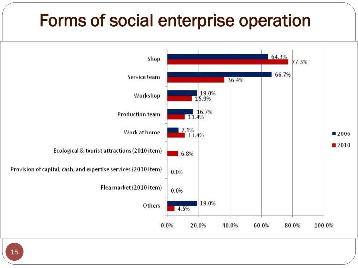Forms of social enterprise operation