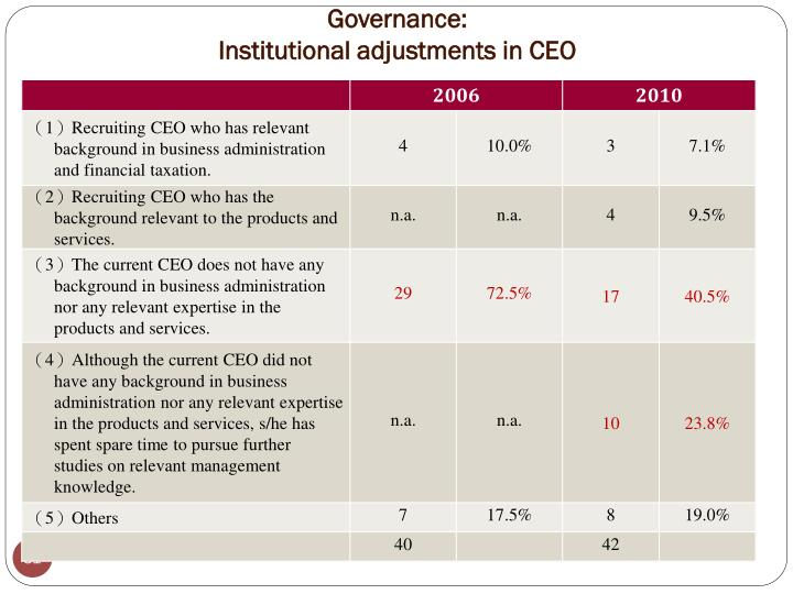 Governance: