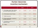human resources incentive mechanism
