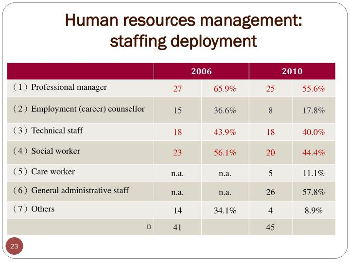 Human resources management: staffing deployment