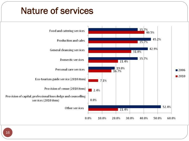 Nature of services
