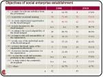 objectives of social enterprise establishment
