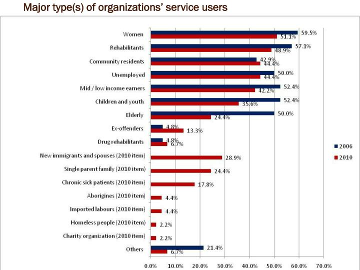 Major type(s) of organizations' service users