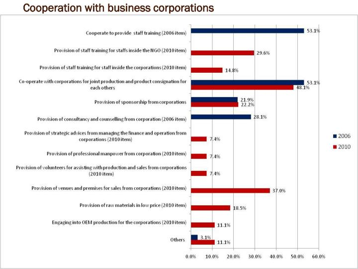 Cooperation with business corporations